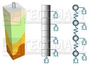 Свая может моделироваться в виде стержня или в виде отдельных сегментов, взаимодействующих между собой