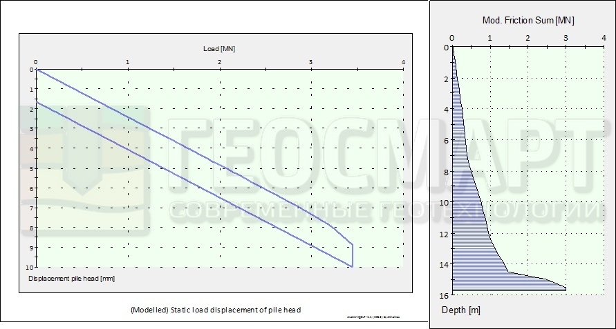 график зависимости осадки сваи от нагрузки с учетом упругой деформации грунта