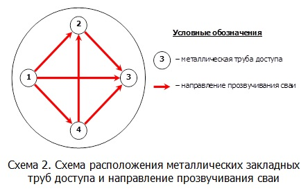 Схема расположения металлических закладных труб доступа и направления прозвучивания сваи