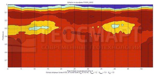 Области относительно разуплотнённых грунтов, в наибольшем проявлении, помечены литерой А.  В областях помеченных литерой Б отмечается некоторое снижение модуля упругости грунта (жесткости) Е, МПа, без потери сплошности основания.
