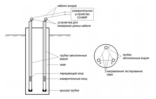 Принципиальная схема проведения тестирования сваи межскважинной дефектоскопии